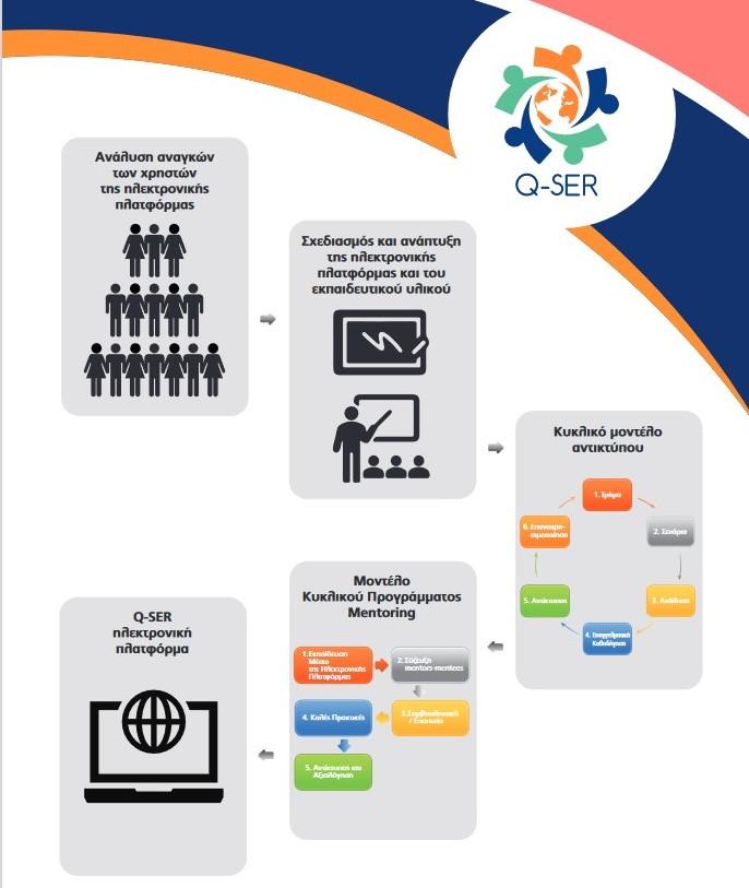 q-ser evaluation